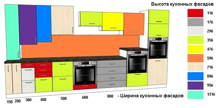 Стандартная высота кухонных модулей