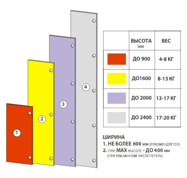 расчет количества мебельных петель для установки