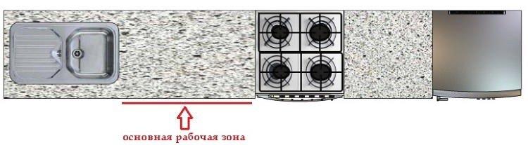 проект прямой кухни - планирование