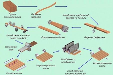 Процесс изготовления мебельного щита