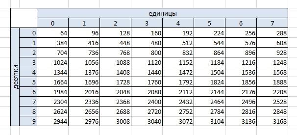 система 32 для дсп таблица